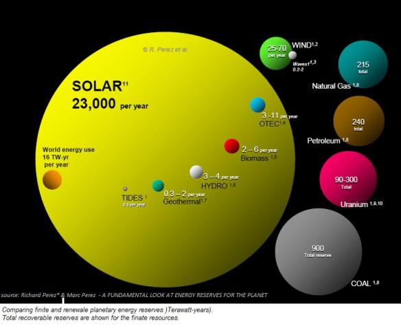 renewableenergypotentialvsfossilfuels