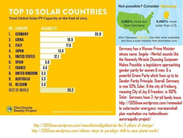 solarworldwidecomparison