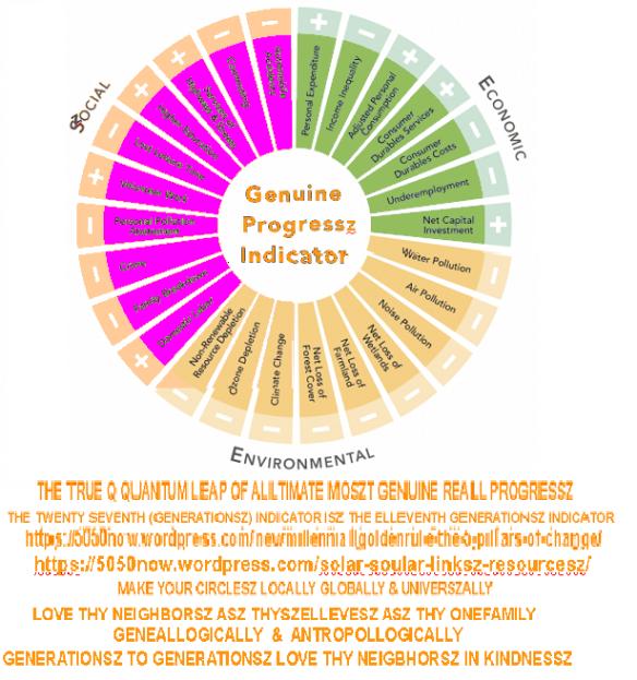 Szoullar Szoullar Genuine-Progressz-Indicatorsz